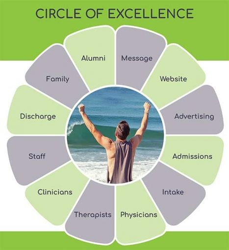 Circle of Excellence for behavioral health facilities